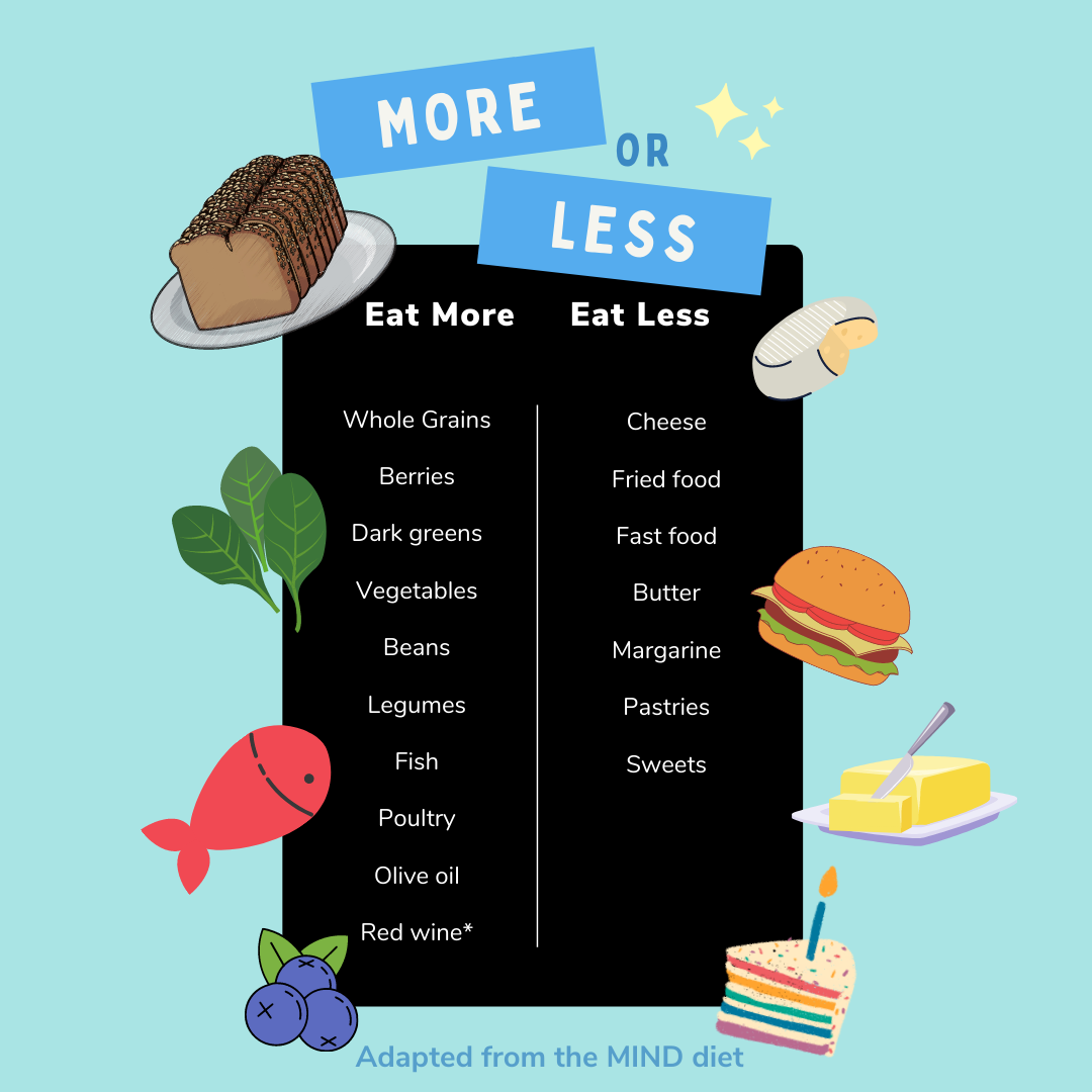 A list of foods to eat more and less often on the MIND diet